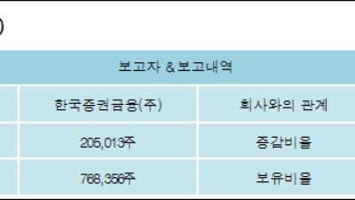 [ET투자뉴스][파워넷 지분 변동] 한국증권금융(주)6.4%p 증가, 6.4% 보유