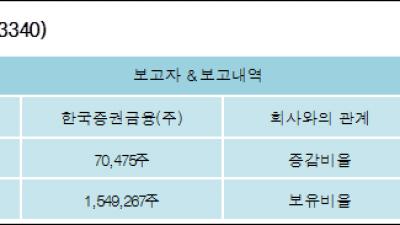 [ET투자뉴스][좋은사람들 지분 변동] 한국증권금융(주)5.18%p 증가, 5.18% 보유