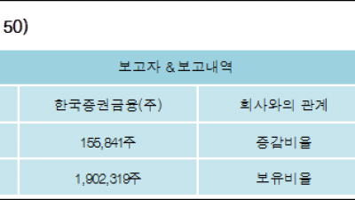 [ET투자뉴스][CJ씨푸드 지분 변동] 한국증권금융(주)5.27%p 증가, 5.27% 보유