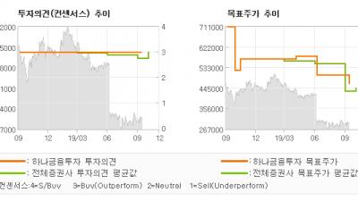 """[ET투자뉴스]한미약품, """"기술료 수익 감소를…"""" BUY-하나금융투자"""