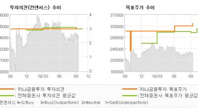 """[ET투자뉴스]유한양행, """"본업개선을 기대하기…"""" BUY-하나금융투자"""
