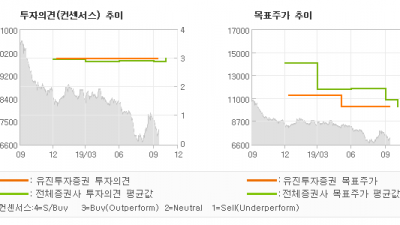 "[ET투자뉴스]DGB금융지주, ""2019년부터 경상…"" BUY(유지)-유진투자증권"