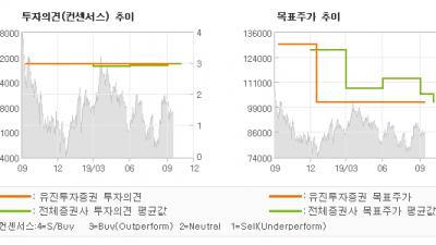 "[ET투자뉴스]고영, ""매출액 시장기대치 …"" BUY-유진투자증권"