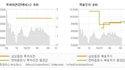 """[ET투자뉴스]덴티움, """"성장성 및 수익성 …"""" BUY-삼성증권"""