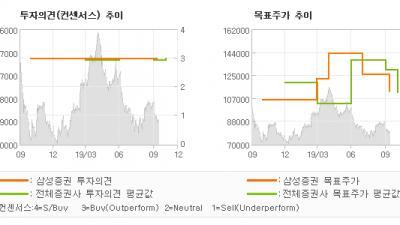 """[ET투자뉴스]호텔신라, """"왜 강한 수요에도 …"""" BUY-삼성증권"""