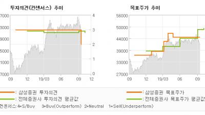 "[ET투자뉴스]기아차, ""내수시장, 형을 이…"" HOLD-삼성증권"