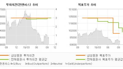 """[ET투자뉴스]현대백화점, """"한개 분기 지연된 …"""" BUY-삼성증권"""
