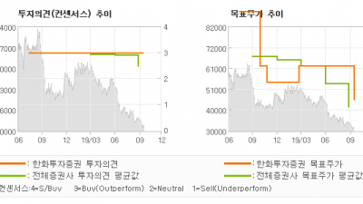 "[ET투자뉴스]HDC현대산업개발, ""부진한 분양, 흐려…"" BUY(유지)-한화투자증권"