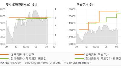 "[ET투자뉴스]현대차, ""리콜 비용 반영…"" BUY(유지)-흥국증권"