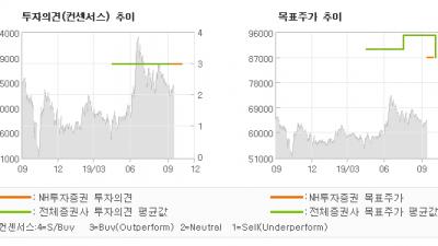 """[ET투자뉴스]동국제약, """"3분기 실적도 좋다…"""" BUY(신규)-NH투자증권"""