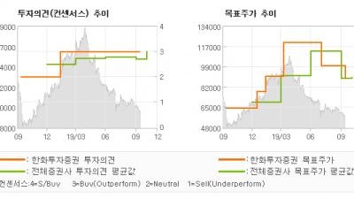 "[ET투자뉴스]한샘, ""리하우스는 살아있다…"" BUY(유지)-한화투자증권"