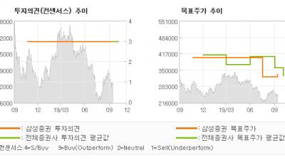 """[ET투자뉴스]신세계, """"날개 돋친 듯 팔리…"""" BUY-삼성증권"""