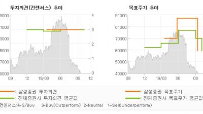 "[ET투자뉴스]오스템임플란트, ""3Q19 previ…"" BUY-삼성증권"