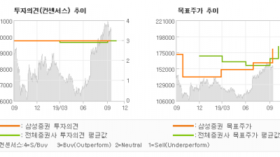 "[ET투자뉴스]NAVER, ""스마트주문으로 오프…"" BUY-삼성증권"