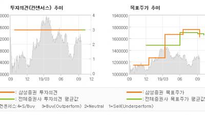 "[ET투자뉴스]LG생활건강, ""2% 아쉬운 호실적…"" BUY-삼성증권"