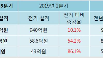 [ET투자뉴스]해성디에스 19년3분기 실적, 매출액·영업이익 상승