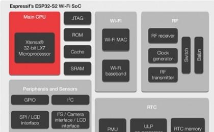 [IoT Korea 2019] 이스프레시프, 아이디케이 테크놀러지와 함께 고성능 IoT 프로세서 'ESP32-S2' 공개