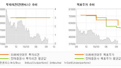 "[ET투자뉴스]한국가스공사, ""추가적인 하락 리스…"" BUY(유지)-미래에셋대우"