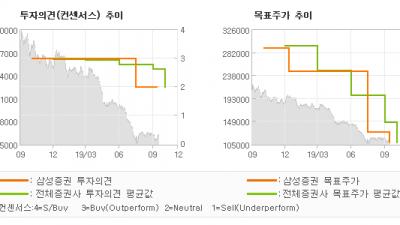 "[ET투자뉴스]이마트, ""밸류에이션 매력을 …"" HOLD-삼성증권"