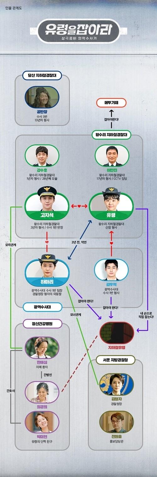 사진=tvN '유령을 잡아라' 홈페이지