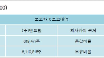 [ET투자뉴스][조이시티 지분 변동] (주)엔드림 외 6명 2.67%p 증가, 49.27% 보유
