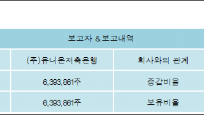[ET투자뉴스][럭슬 지분 변동] (주)유니온저축은행17.03%p 증가, 17.03% 보유
