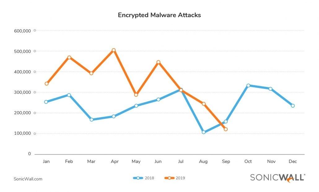 암호화된 멀웨어 공격, 자료제공=소닉월