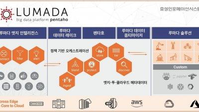 지능형 데이터옵스로 무장한 '루마다 포트폴리오'…산업 현장의  데이터를 혁신한다