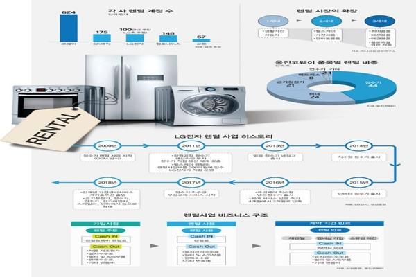 South Korea's Rental Industry Enjoying the Biggest Boom