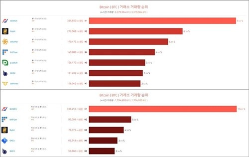 (위)10월 BTC거래소 거래량 순위, (아래) 9월 BTC거래소 거래량 순위