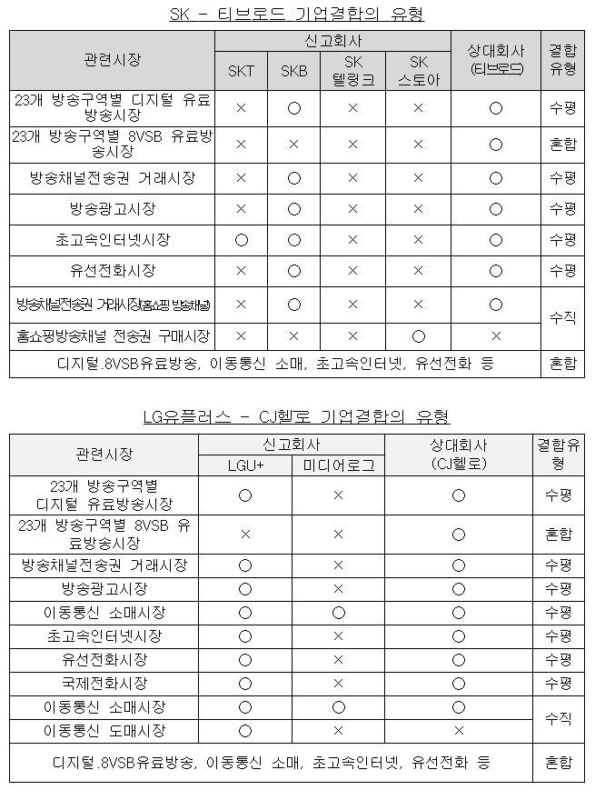 공정위에 올해 신고된 기업결합 유형 [자료=공정거래위원회]