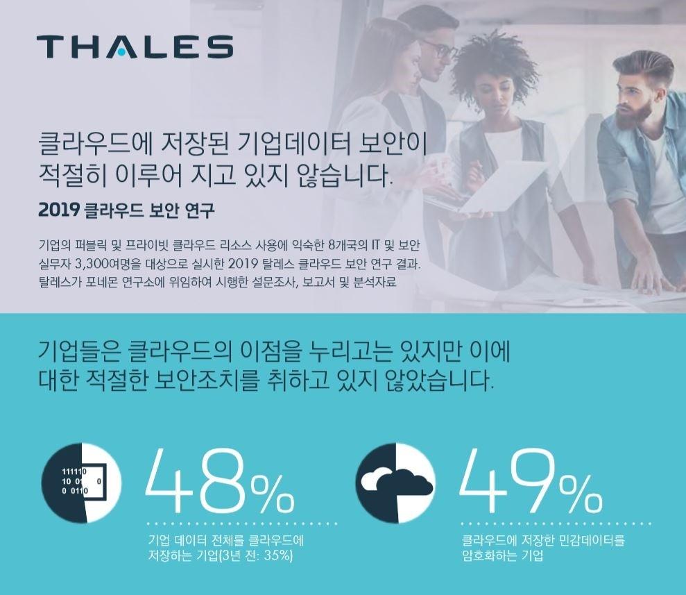 탈레스 ' 2019 클라우드 보안 연구(2019 Cloud Security Study)' 보고서