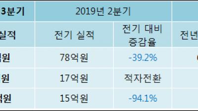 [ET투자뉴스]대성미생물, 19년3분기 실적 발표