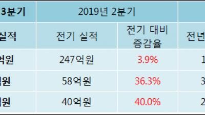 [ET투자뉴스]2019년 3분기 실적발표 와이엔텍, 전분기比 실적 상승