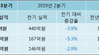 [ET투자뉴스]리노공업 19년3분기 실적, 매출액·영업이익 하락