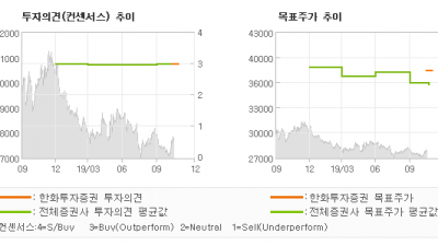 "[ET투자뉴스]KT, ""더 이상 잃을 게 …"" BUY(유지)-한화투자증권"