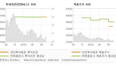 "[ET투자뉴스]KT, ""유무선과 미디어 까…"" BUY(유지)-유진투자증권"