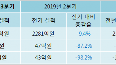 [ET투자뉴스]대창, 19년3분기 실적 발표