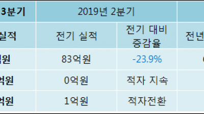 [ET투자뉴스]국일신동, 19년3분기 실적 발표