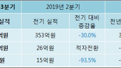 [ET투자뉴스]누리텔레콤, 19년3분기 실적 발표