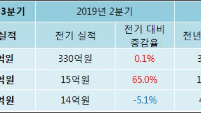 [ET투자뉴스]이연제약, 전분기比 매출액·영업이익 동반 상승
