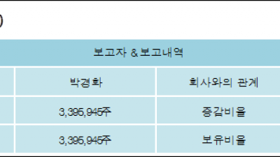 [ET투자뉴스][뉴인텍 지분 변동] 박경화 외 1명 11.3%p 증가, 11.3% 보유