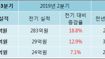 [ET투자뉴스]2019년 3분기 실적발표 뉴트리, 전분기比 실적 상승