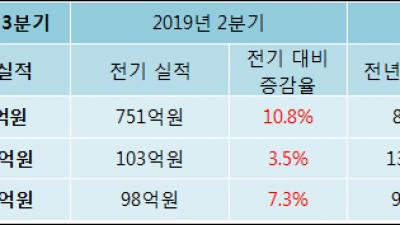 [ET투자뉴스]코텍, 전분기比 매출액·영업이익 동반 상승
