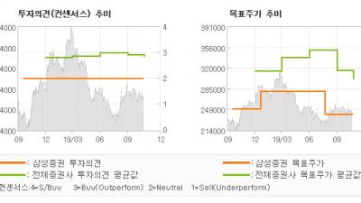 "[ET투자뉴스]농심, ""여전히 국내 지배력…"" HOLD-삼성증권"