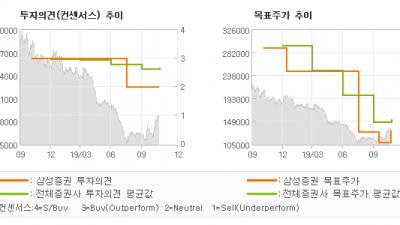 """[ET투자뉴스]이마트, """"허리띠 졸라 메고…"""" HOLD-삼성증권"""