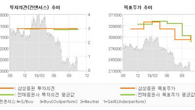 """[ET투자뉴스]삼성화재, """"경쟁 완화 기대감 …"""" BUY-삼성증권"""