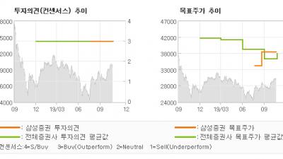 """[ET투자뉴스]SK디앤디, """"성장의 변곡점에 투…"""" BUY-삼성증권"""