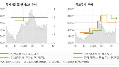 """[ET투자뉴스]씨젠, """"실적 level-u…"""" BUY(유지)-신한금융투자"""