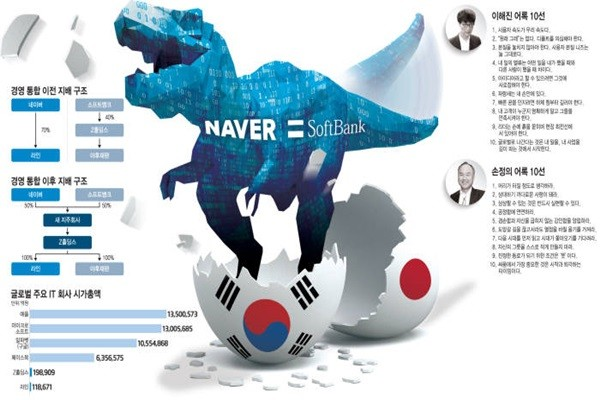 Naver and SoftBank Join Hands to Target the Simple Payment Market in Japan and the AI Industry